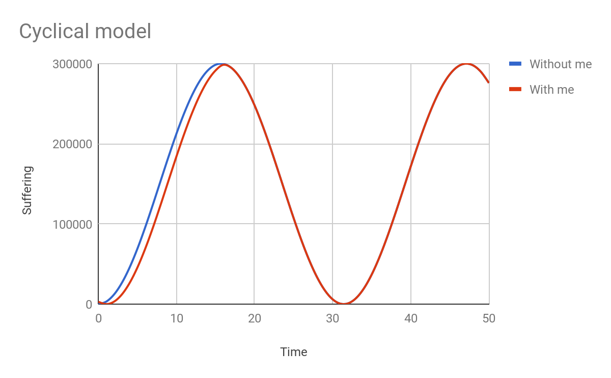 Cyclical model