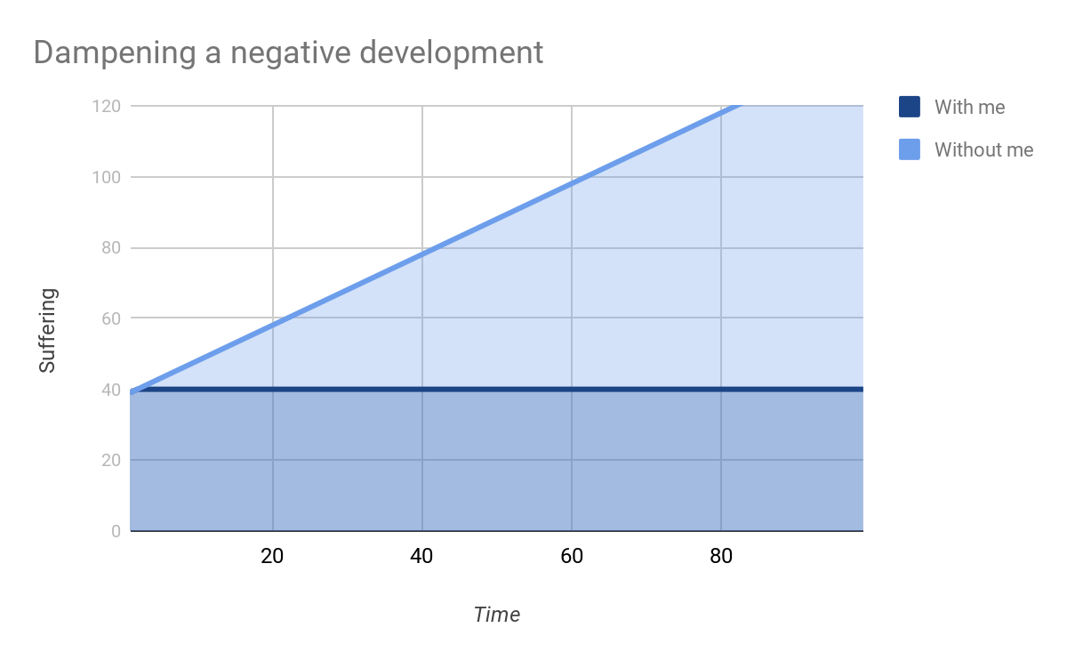 Dampening a negative development in the long term
