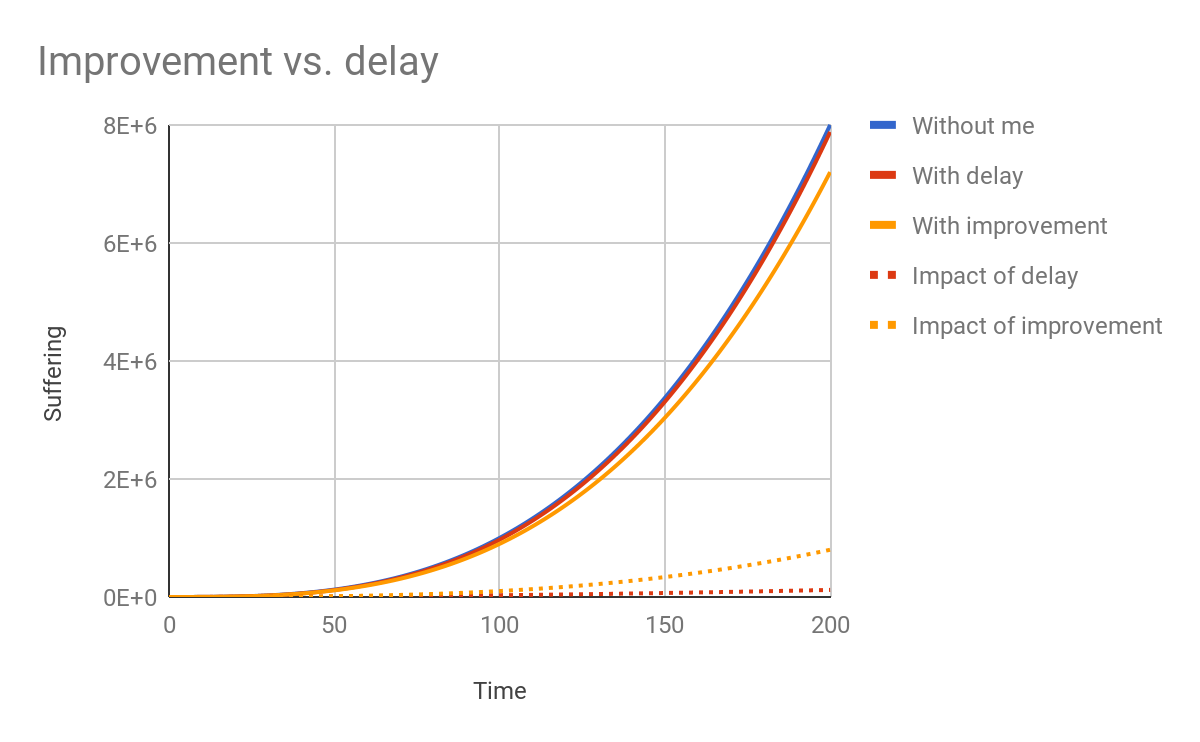 Improvement vs. delay (long term)