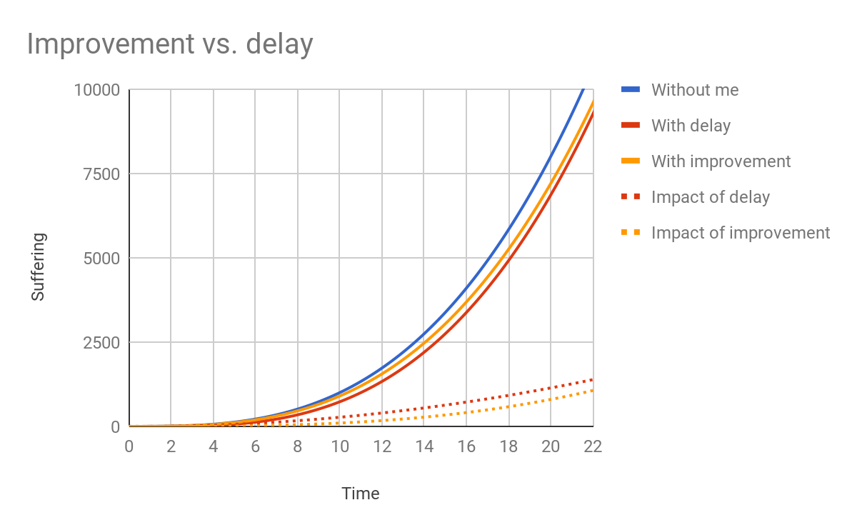 Improvement vs. delay (short term)