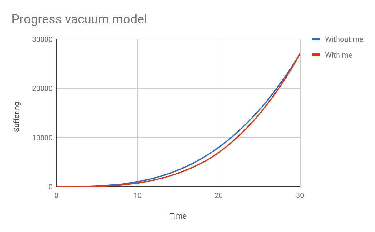 Progress vacuum model