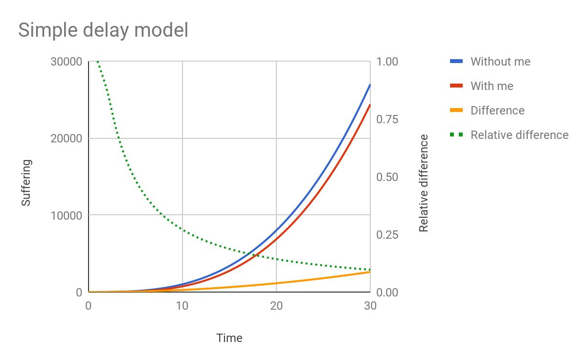 Simple delay model