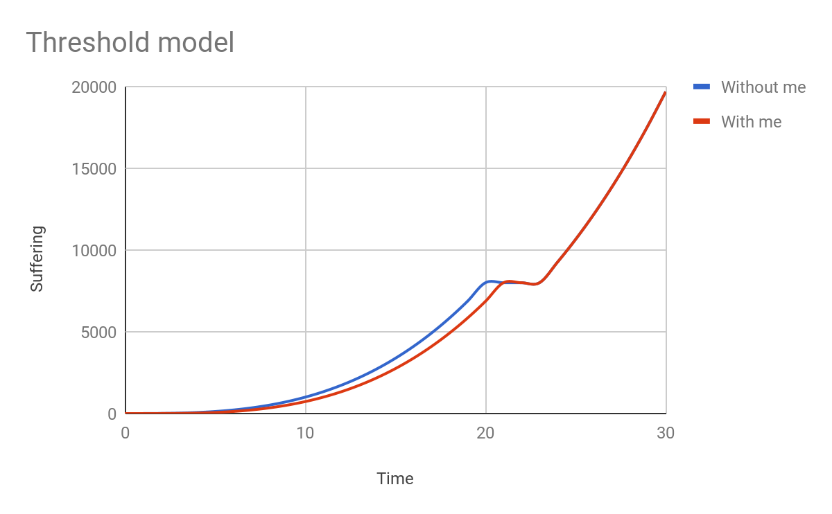 Threshold model
