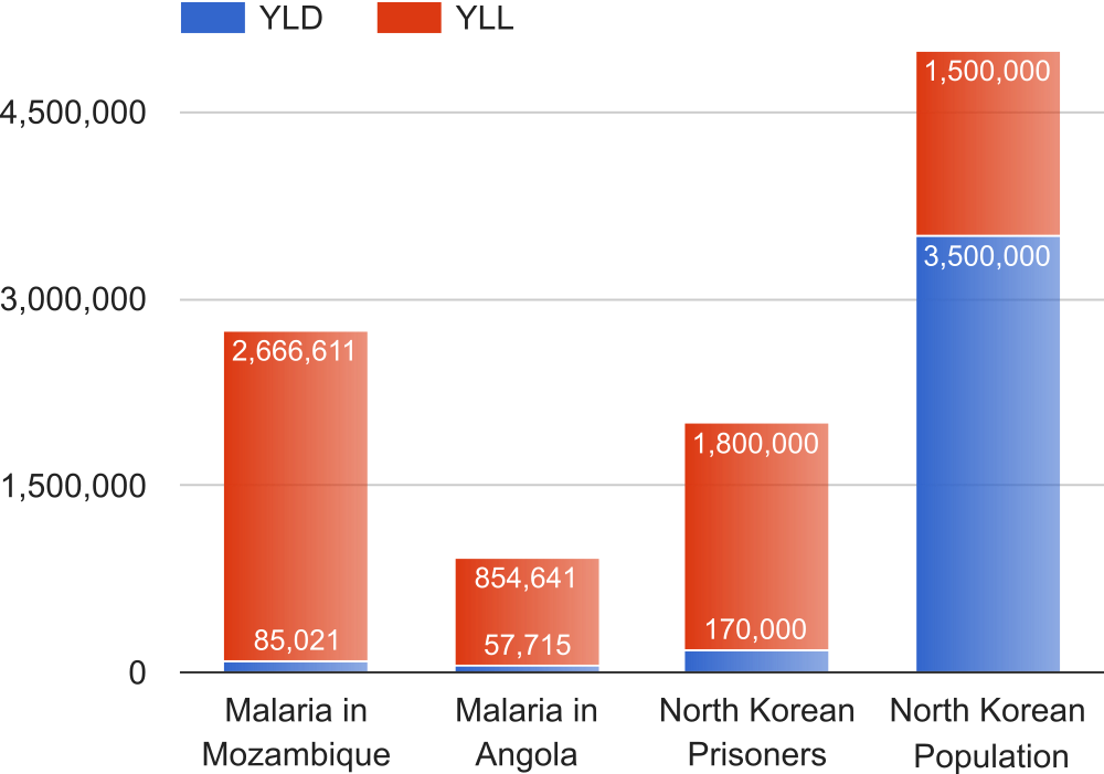 North Korea compared to malaria in terms of DALYs