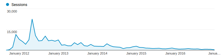 Sessions of our website visitors.