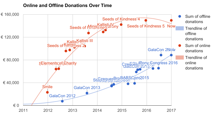 The aggregate donations of our online and offline fundraising. Please disregard the downward turn of the trendline. A downward turn like that is impossible because the graph shows the aggregate.